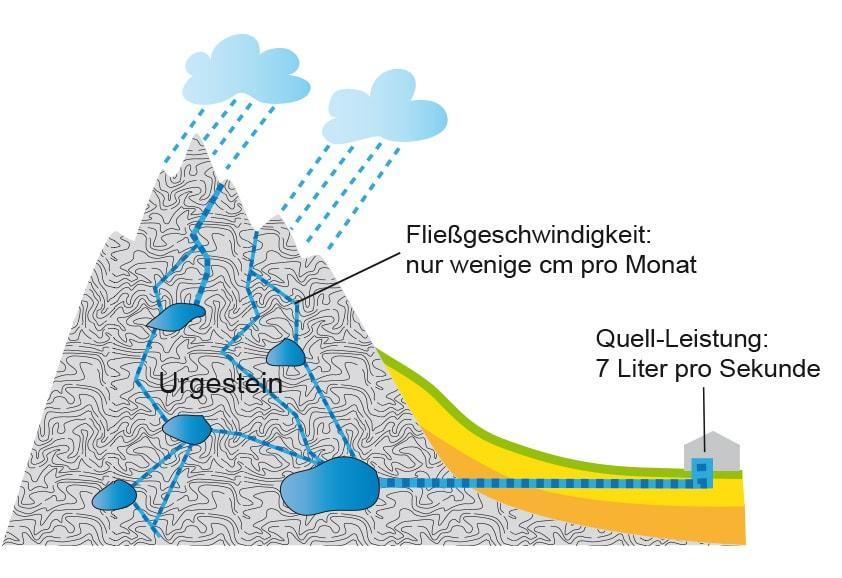 Niederschlagswasser